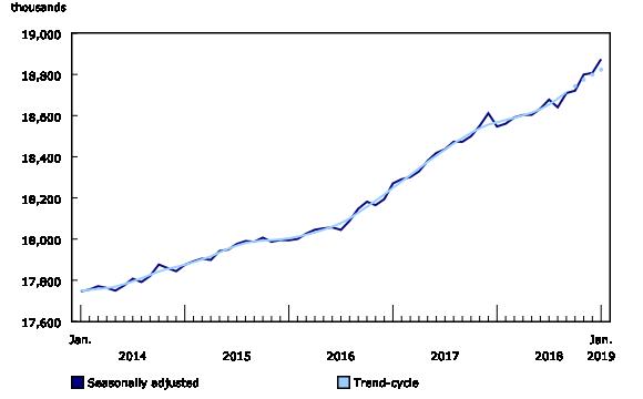 Imagem: Statistics Canada